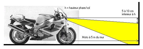 comment ameliorer l eclairage de sa moto moto mecanique entretien depannage. Black Bedroom Furniture Sets. Home Design Ideas