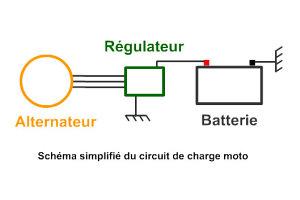 batterie moto qui charge pas